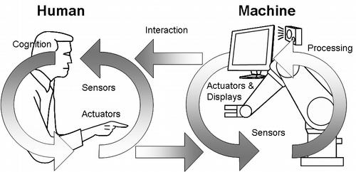 what is human machine interface